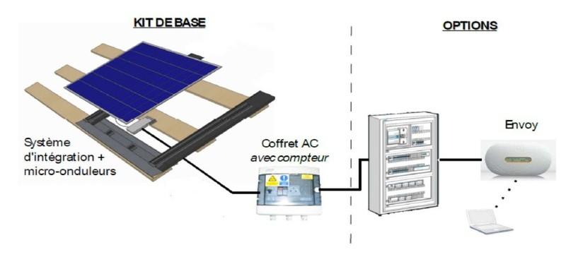 kit d 39 autoconsommation photovoltaique piwienergies. Black Bedroom Furniture Sets. Home Design Ideas