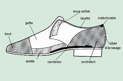 guide sur la chaussure podoline. Black Bedroom Furniture Sets. Home Design Ideas
