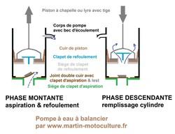 Joint double cuir avec clapet d'aspiration et lest pompe à eau wwwmartin-motoculture.fr - Voir en grand
