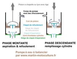 Principe de fonctionement d'une pompe à eau alternative par www.martin-motoculture.fr - Voir en grand