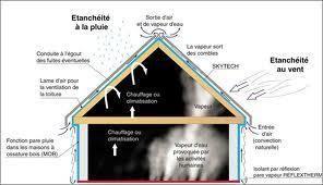 SKYTECK pro l'isolant pour vos toitures chez NGM - Voir en grand