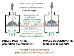 Principe pompe à eau éolienne pour grande profondeur chez www.martin-motoculture.fr - Voir en grand