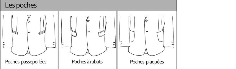 Les poches pour les costumes personnalisés signé edith a grenoble - Voir en grand