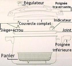 Pièces détachées autocuiser / cocotte Squadra Sitram - Voir en grand